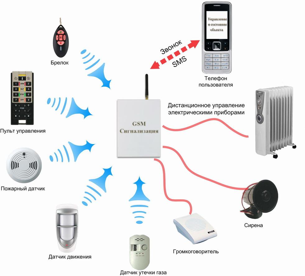 сигнализация gsm для дома