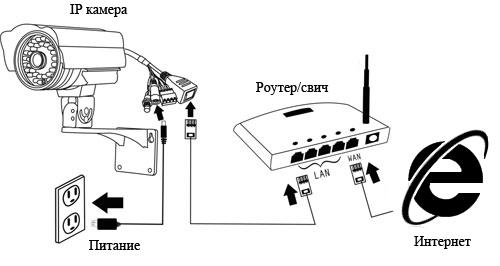 ИП камера подключение